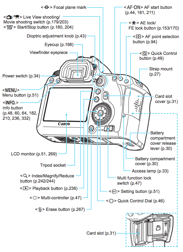 Diagram_2 canon 6d operating guide help wiki