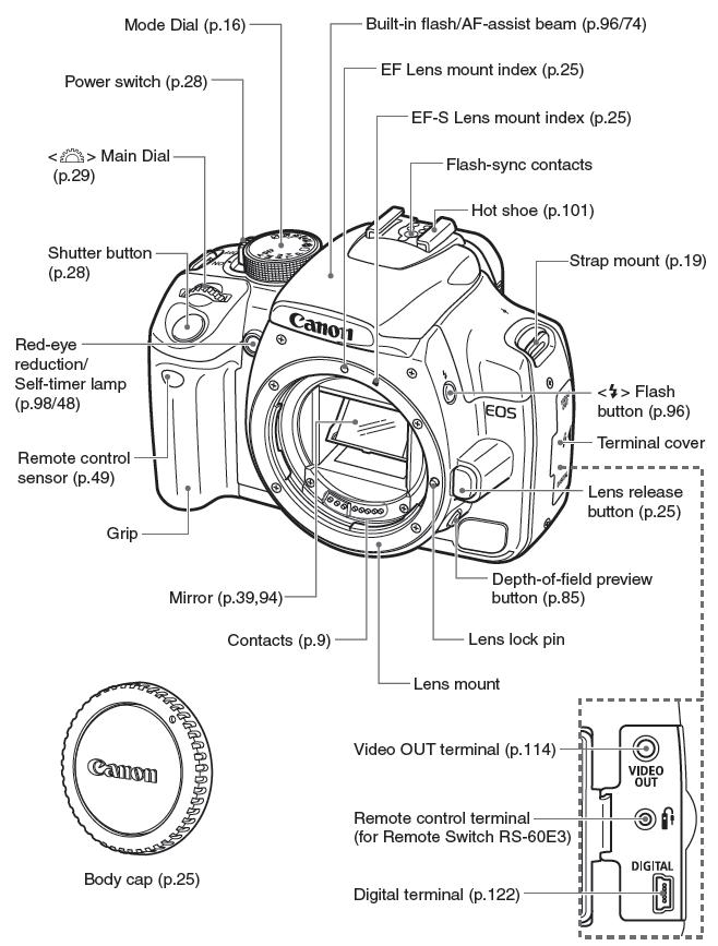 canon rebel xt xsi operating guide help wiki rh helpwiki evergreen edu canon imagerunner 3300 parts diagram canon c300 parts diagram