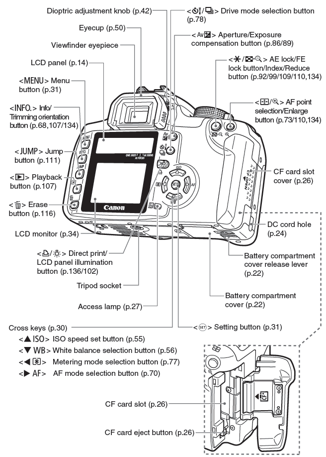 canon rebel xt xsi operating guide help wiki rh helpwiki evergreen edu canon t3i parts diagram canon 5d parts diagram