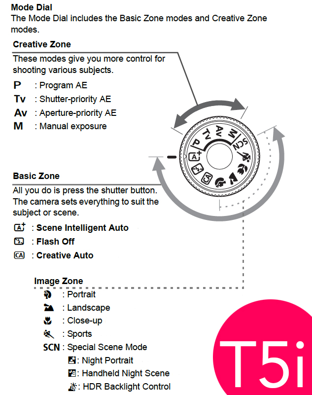 Canon Rebel T5i/T6i Operating Guide - Help Wiki