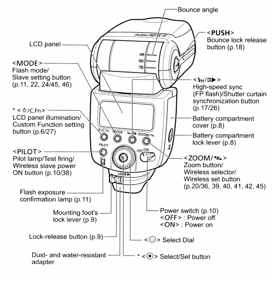 How to use your canon speedlite 600ex-rt.