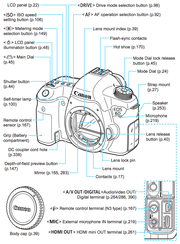 Canon 6d Operating Guide Help Wiki
