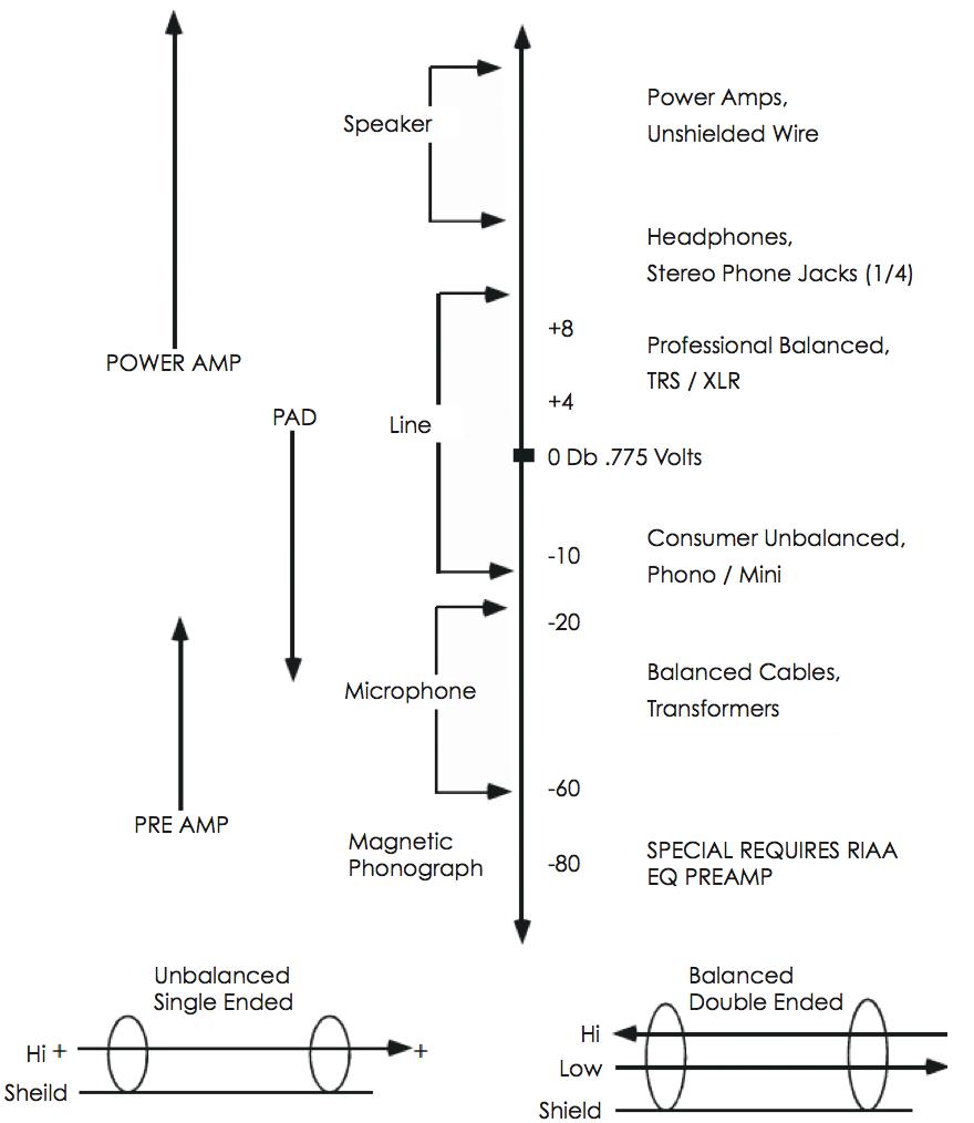 Microphone Basics Help Wiki Sennheiser Wiring Diagram Levels Chart
