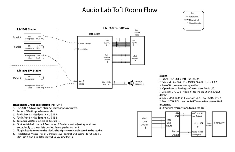File:Toft RoomFlow Cheat Sheet.pdf