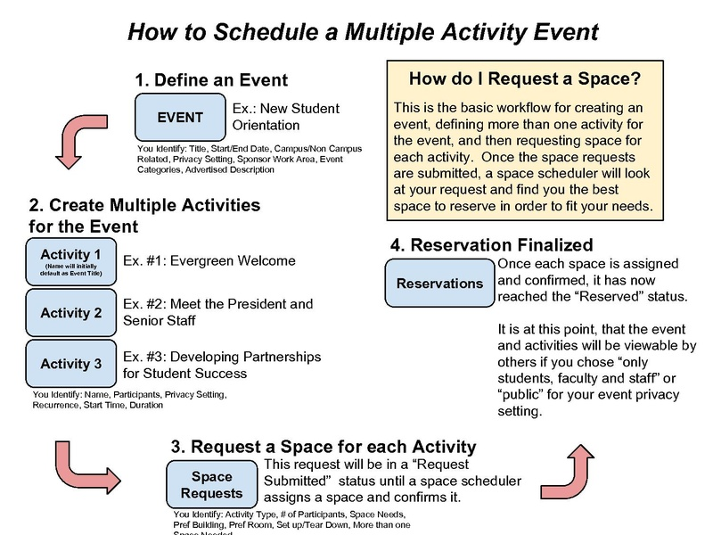 File:SE - Multiple Activity Event.pdf