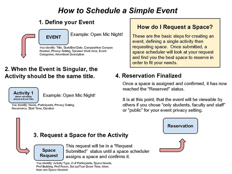 File:SE - Single Activity Event.pdf